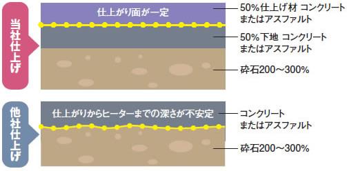 電気式ロードヒーティングの構成